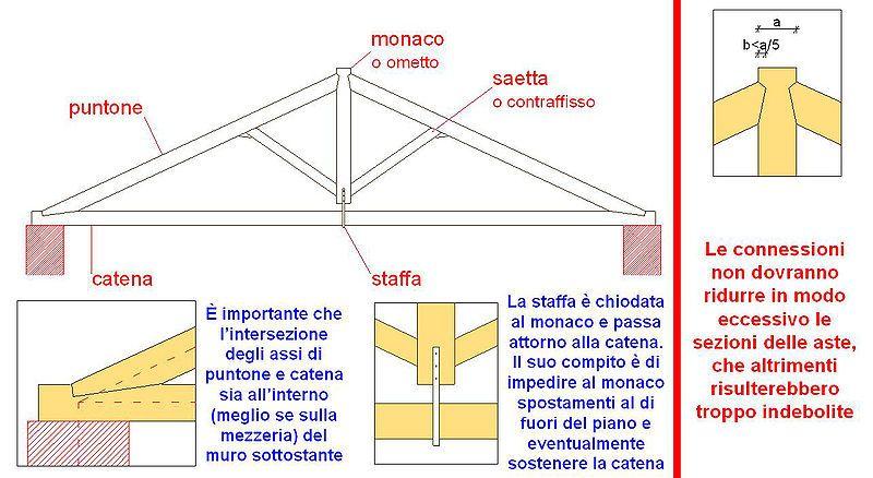 capriata in legno capriata all 39 italiana in legno d 39 abete