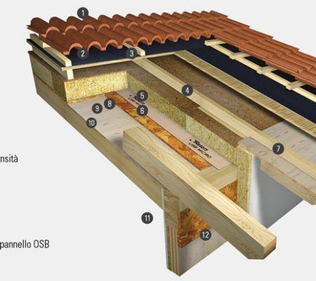 Tetti in legno ventilati e tetti in legno coibentati for Amore legnami
