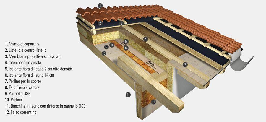Tetti in legno ventilati e tetti in legno coibentati for Xlam prezzo
